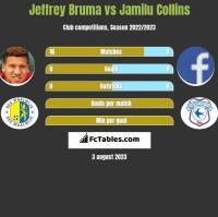 Jeffrey Bruma vs Jamilu Collins h2h player stats