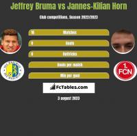 Jeffrey Bruma vs Jannes-Kilian Horn h2h player stats