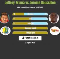 Jeffrey Bruma vs Jerome Roussillon h2h player stats