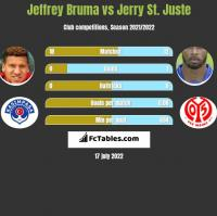 Jeffrey Bruma vs Jerry St. Juste h2h player stats