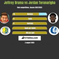 Jeffrey Bruma vs Jordan Torunarigha h2h player stats
