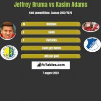 Jeffrey Bruma vs Kasim Adams h2h player stats