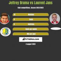Jeffrey Bruma vs Laurent Jans h2h player stats