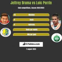 Jeffrey Bruma vs Loic Perrin h2h player stats
