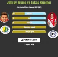 Jeffrey Bruma vs Lukas Kluenter h2h player stats