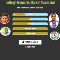 Jeffrey Bruma vs Marcel Tisserand h2h player stats