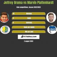Jeffrey Bruma vs Marvin Plattenhardt h2h player stats
