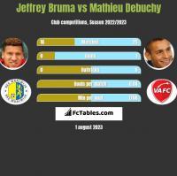 Jeffrey Bruma vs Mathieu Debuchy h2h player stats