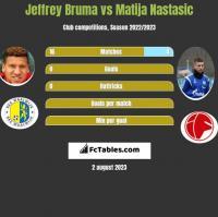 Jeffrey Bruma vs Matija Nastasic h2h player stats