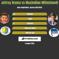 Jeffrey Bruma vs Maximilian Mittelstaedt h2h player stats