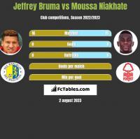 Jeffrey Bruma vs Moussa Niakhate h2h player stats
