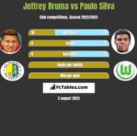 Jeffrey Bruma vs Paulo Silva h2h player stats