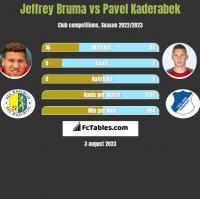 Jeffrey Bruma vs Pavel Kaderabek h2h player stats