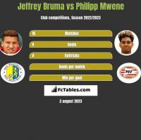 Jeffrey Bruma vs Philipp Mwene h2h player stats