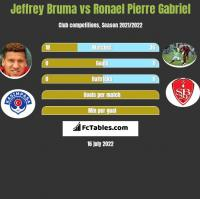 Jeffrey Bruma vs Ronael Pierre Gabriel h2h player stats