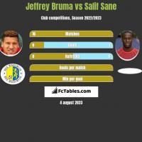 Jeffrey Bruma vs Salif Sane h2h player stats