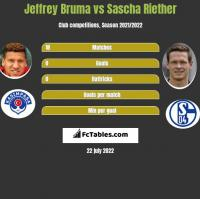 Jeffrey Bruma vs Sascha Riether h2h player stats
