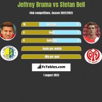 Jeffrey Bruma vs Stefan Bell h2h player stats