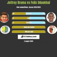 Jeffrey Bruma vs Felix Uduokhai h2h player stats