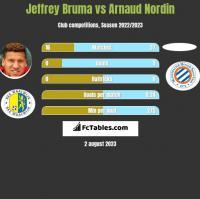 Jeffrey Bruma vs Arnaud Nordin h2h player stats