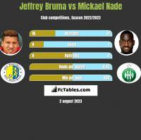 Jeffrey Bruma vs Mickael Nade h2h player stats