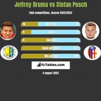 Jeffrey Bruma vs Stefan Posch h2h player stats