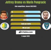 Jeffrey Bruma vs Marin Pongracic h2h player stats