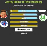 Jeffrey Bruma vs Elvis Rexhbecaj h2h player stats