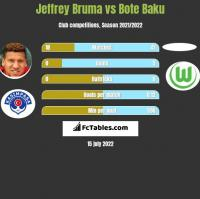 Jeffrey Bruma vs Bote Baku h2h player stats