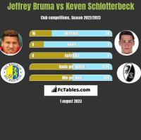 Jeffrey Bruma vs Keven Schlotterbeck h2h player stats