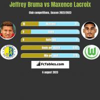 Jeffrey Bruma vs Maxence Lacroix h2h player stats