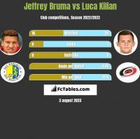 Jeffrey Bruma vs Luca Kilian h2h player stats