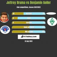Jeffrey Bruma vs Benjamin Goller h2h player stats