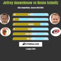 Jeffrey Gouweleeuw vs Benno Schmitz h2h player stats