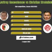 Jeffrey Gouweleeuw vs Christian Strohdiek h2h player stats