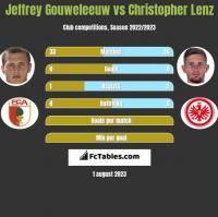 Jeffrey Gouweleeuw vs Christopher Lenz h2h player stats