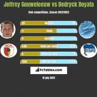 Jeffrey Gouweleeuw vs Dedryck Boyata h2h player stats