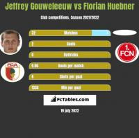 Jeffrey Gouweleeuw vs Florian Huebner h2h player stats