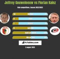 Jeffrey Gouweleeuw vs Florian Kainz h2h player stats