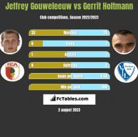 Jeffrey Gouweleeuw vs Gerrit Holtmann h2h player stats