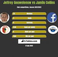 Jeffrey Gouweleeuw vs Jamilu Collins h2h player stats