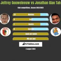 Jeffrey Gouweleeuw vs Jonathan Glao Tah h2h player stats