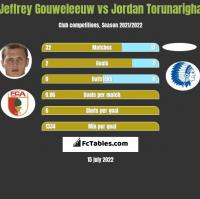Jeffrey Gouweleeuw vs Jordan Torunarigha h2h player stats