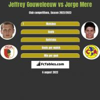Jeffrey Gouweleeuw vs Jorge Mere h2h player stats