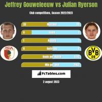 Jeffrey Gouweleeuw vs Julian Ryerson h2h player stats