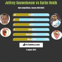 Jeffrey Gouweleeuw vs Karim Rekik h2h player stats