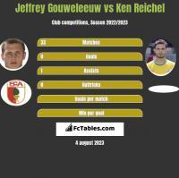 Jeffrey Gouweleeuw vs Ken Reichel h2h player stats