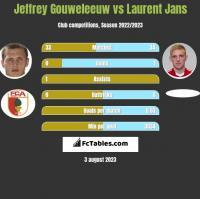 Jeffrey Gouweleeuw vs Laurent Jans h2h player stats