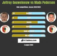 Jeffrey Gouweleeuw vs Mads Pedersen h2h player stats