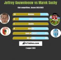 Jeffrey Gouweleeuw vs Marek Suchy h2h player stats